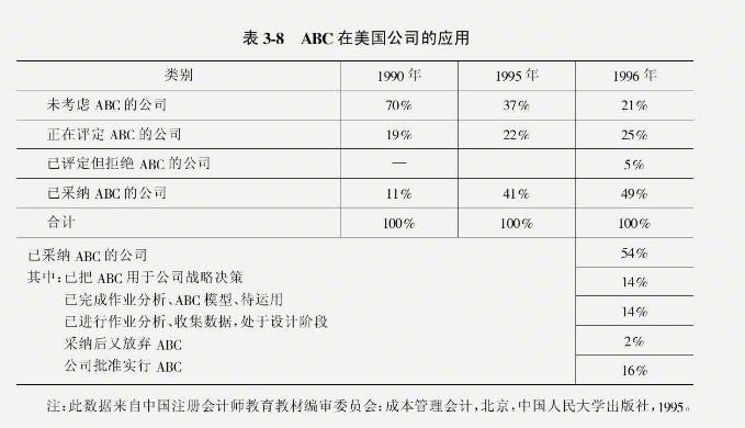 作业成本法在我国的应用尚处于初级阶段。如表3-9所示,在报道的189个关于企业成本管理方法的样本中,作业成本仅占3.17%,且均集中在制造业。国内外相当一部分学者认为中国日前应用作业成本法的条件还不成熟或作业成本法对大部分企业并不适用。目前,我国将作业成本法应用于工业维护成本管理方面的研究与应用都很少。