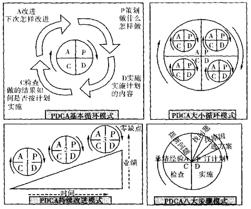 pdca管理八大步骤