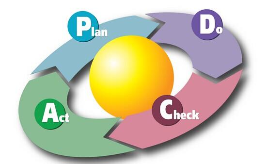 如何运用pdca循环提高现场管理