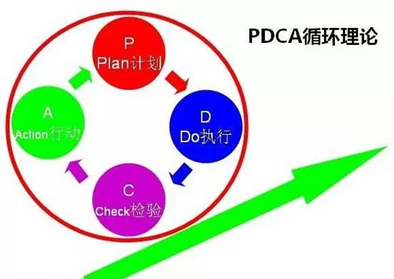 6s管理推进中的PDCA循环法