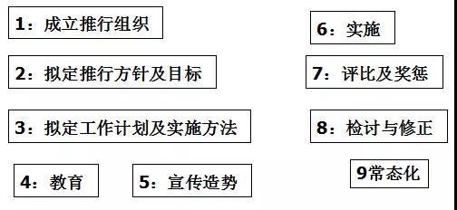 (6),5s现场管理法的推行步骤