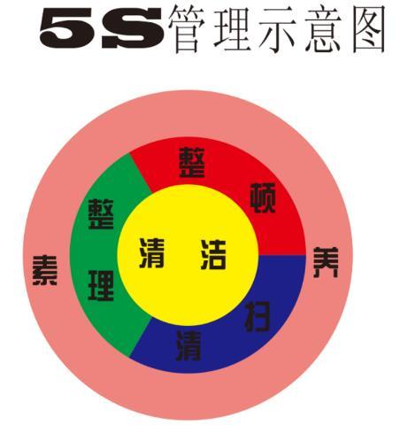 5s管理就是重视细节,将每个过程,步骤具体化,明确化.