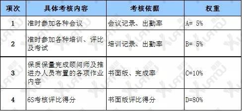 5S管理奖惩制定(范例)