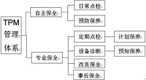 TPM推行的3要素4阶段12步骤