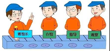 【管理】只有生产班组长们足够优秀,工厂的执行力才能上得去!