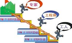 STEP活动
